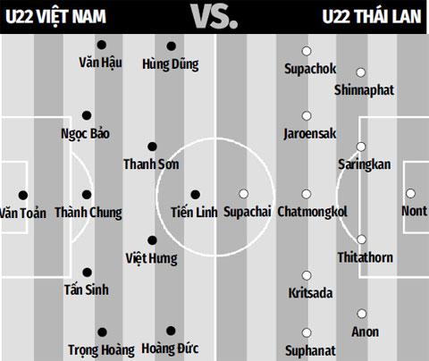 Dự đoán đội hình U22 Việt Nam vs U22 Thái Lan, 15h00 ngày 5/12