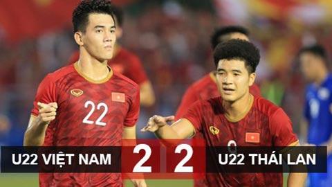 U22 Việt Nam 2-2 U22 Thái Lan: Hoà kịch tính, U22 Việt Nam thẳng tiến vào bán kết với ngôi nhất bảng B