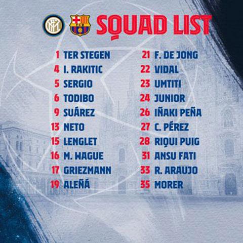 Danh sách 20 cầu thủ Barca tham dự trận đấu với Inter Milan