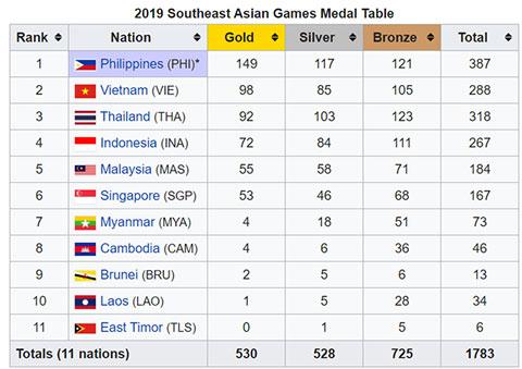 Bảng tổng sắp huy chương chính thức của SEA Games 30