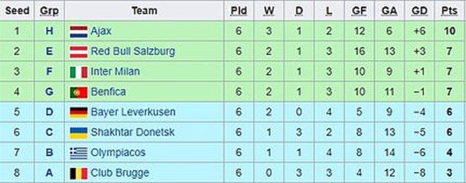 Thứ hạng các đội xuống chơi Europa League từ Champions League