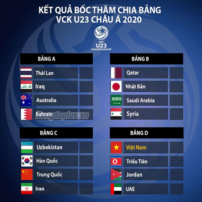 4 bảng đấu của VCK U23 châu Á 2020