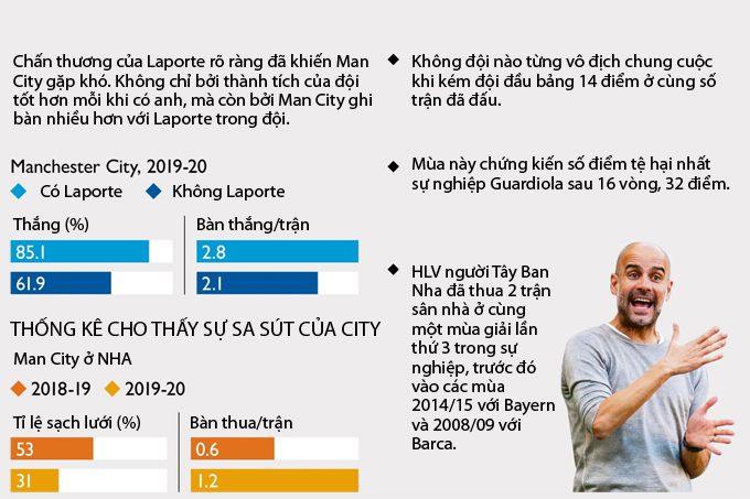 Tầm quan trọng của Laporte ở Man City là quá lớn