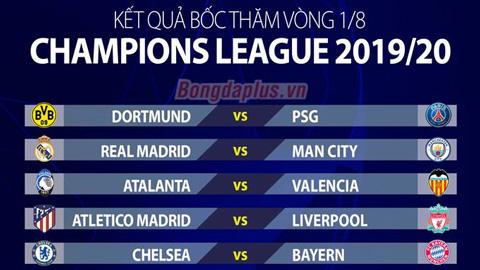 Bốc thăm vòng 1/8 Champions League: Real đụng Man City, Atletico đối đầu Liverpool