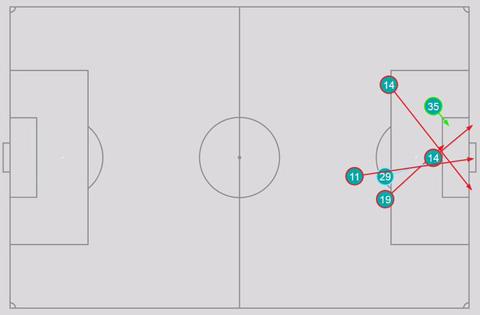 Arsenal chỉ tung ra 6 cú dứt điểm ở trận đấu này