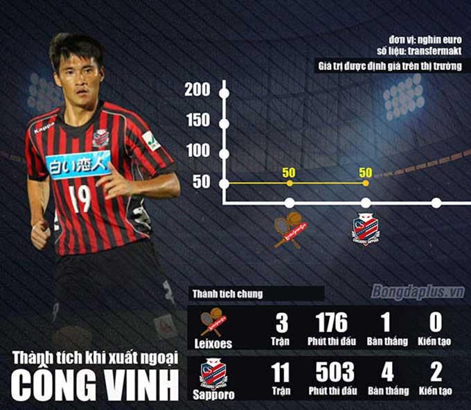 Công Vinh vẫn đang là cầu thủ Việt Nam thành công nhất khi xuất ngoại - Đồ họa: Như Duy