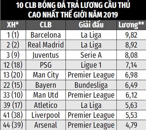 *Vị trí trên BXH các CLB thể thao nói chung (trong ngoặc là thứ hạng năm 2018). ** Đơn vị: Triệu bảng cho mỗi cầu thủ/mùa