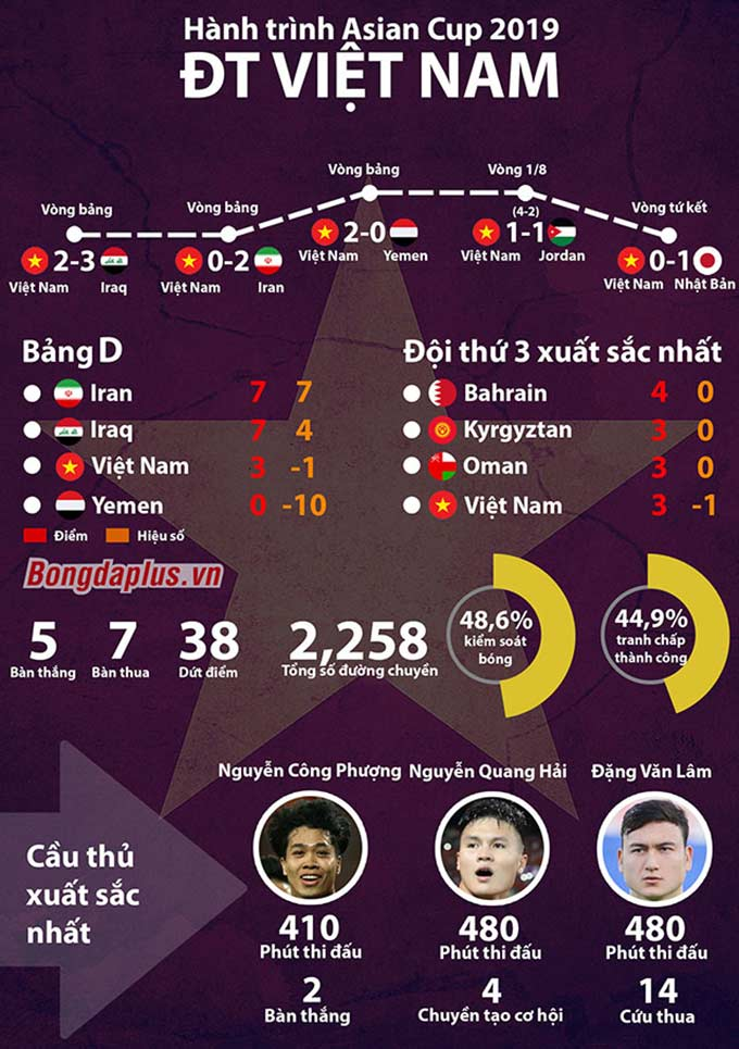 10 sự kiện ấn tượng nhất của bóng đá Việt Nam năm 2019