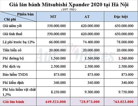 Bảng tính giá lăn bánh Mitsubishi Xpander 2020 tại Hà Nội