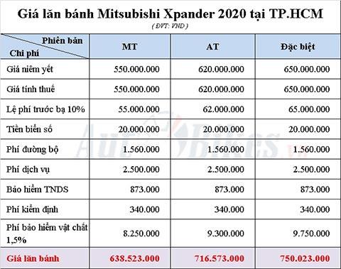 Bảng tính giá lăn bánh Mitsubishi Xpander 2020 tại TP.HCM