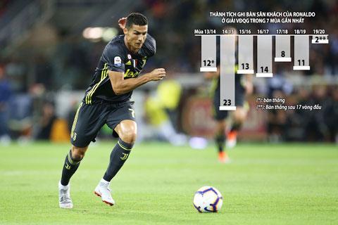 Từ đầu mùa, chỉ 20% số bàn thắng của Ronaldo tại Serie A được thực hiện trên sân khách