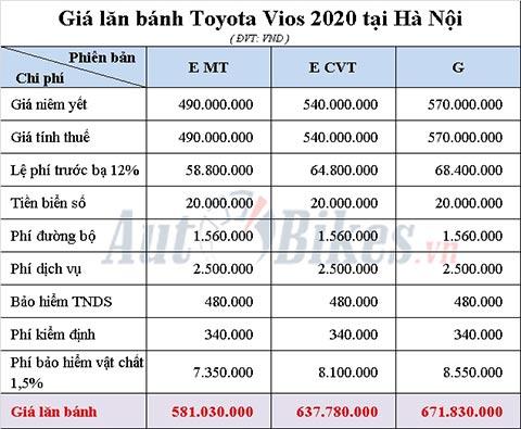 Bảng tính giá lăn bánh Toyota Vios 2020 tại Hà Nội