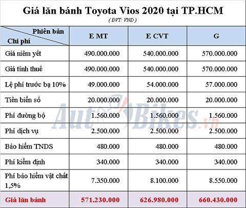 Bảng tính giá lăn bánh Toyota Vios 2020 tại TP.HCM