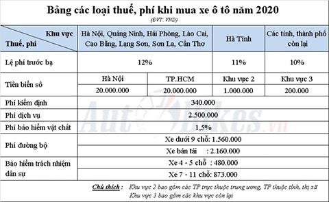 Bảng các loại thuế phí khi mua xe ô tô năm 2020