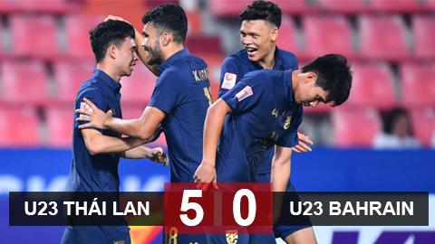 U23 Thái Lan 5-0 U23 Bahrain: Kỷ lục và lần đầu chiến thắng