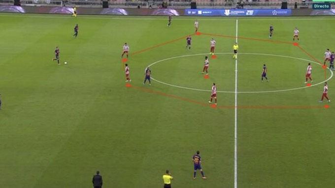 Atletico sử dụng sơ đồ 4-4-2 khối phòng ngự tầm trung (mid-block)