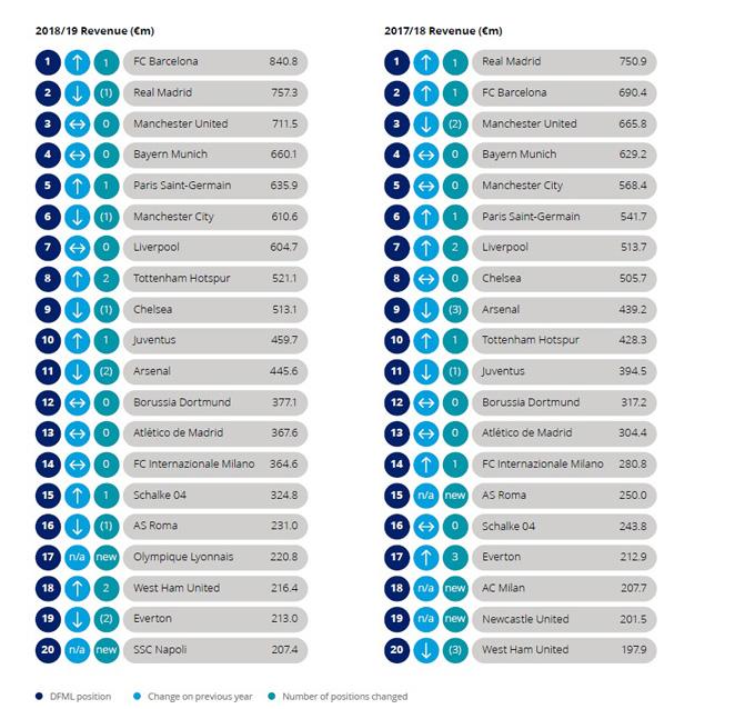 Danh sách 20 đội bóng có doanh thu cao nhất 2 mùa giải vừa qua