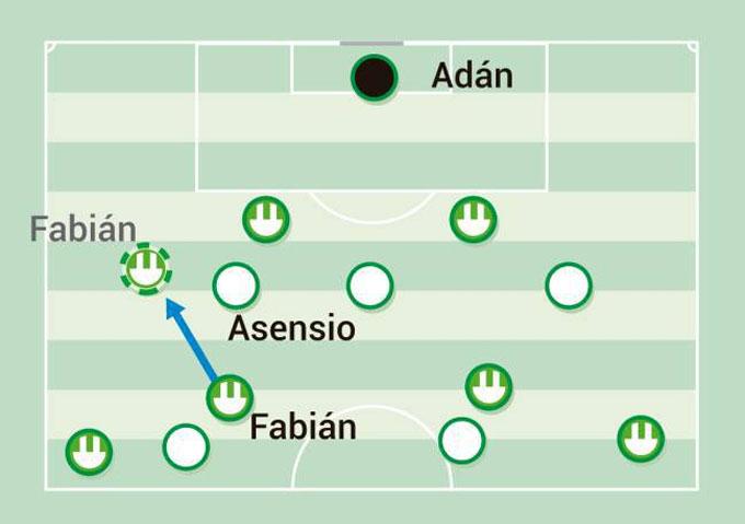 Fabian từ vị trí tiền vệ trung tâm dạt ra biên trái