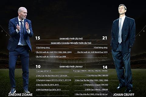 So sánh giữa Johan Cruyff và Zinedine Zidane