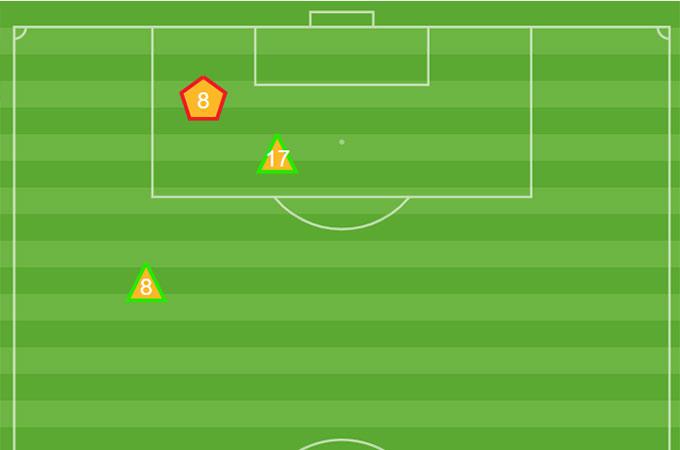 Cả trận gặp Jordan, Ri Yong Gwon và Jong Kum Song chỉ có 2 lần tắc bóng thành công. Thậm chí một pha tắc bóng hỏng của Jong Kum Song đã dẫn đến việc U23 Triều Tiên bị phạt đền