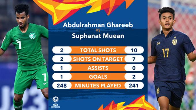 Suphanat (phải) đang là ngôi sao đáng chú ý của U23 Thái Lan