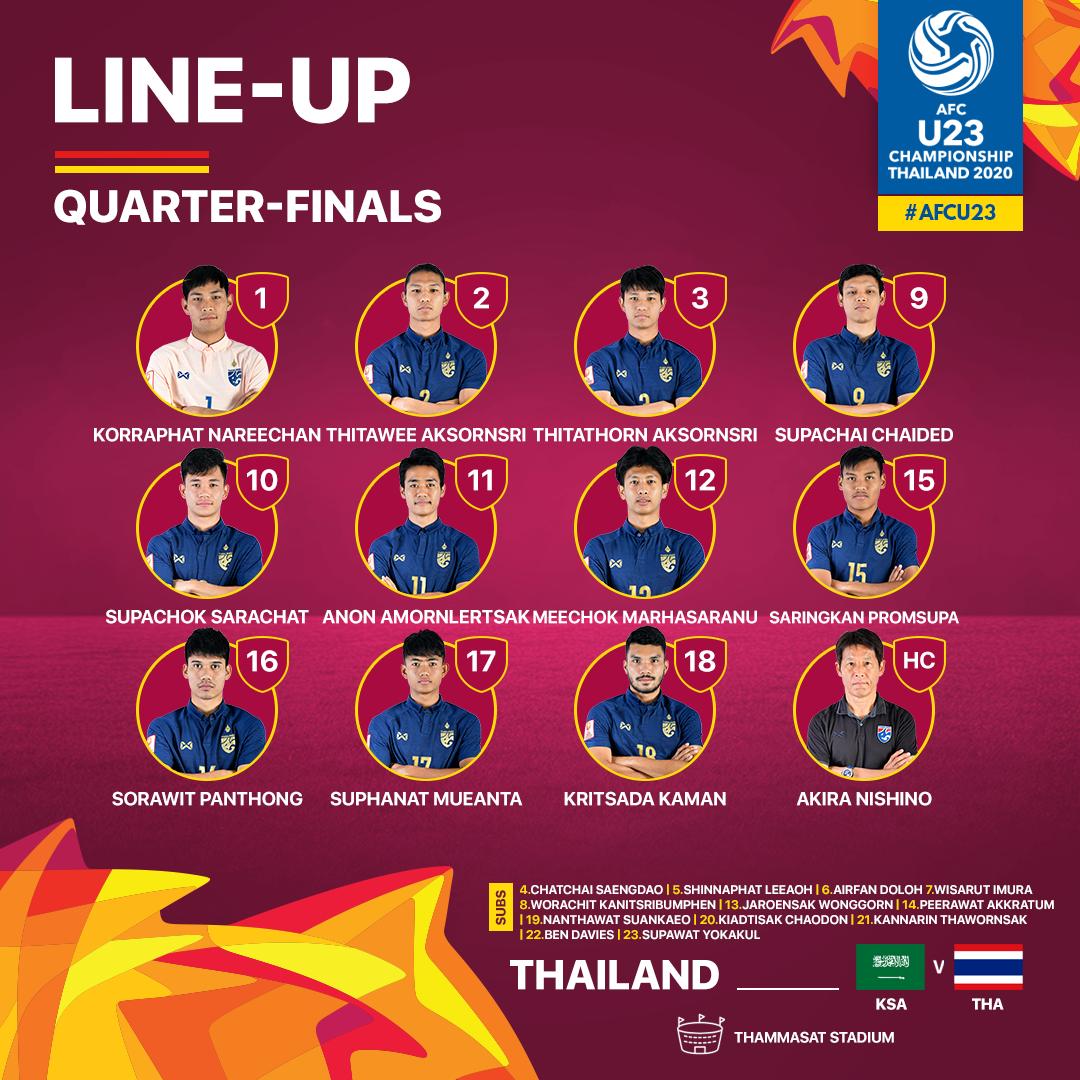 Đội hình ra sân của U23 Thái Lan