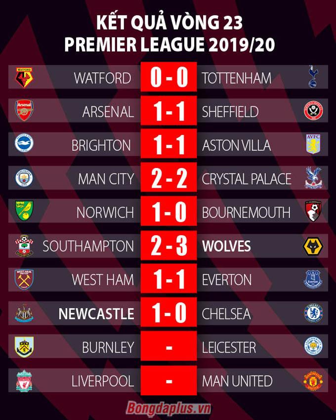 Kết quả Ngoại hạng Anh