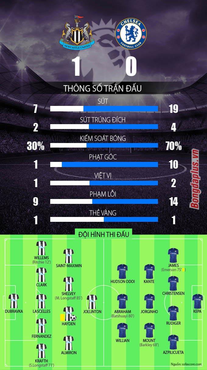 Thống kê Newcastle vs Chelsea