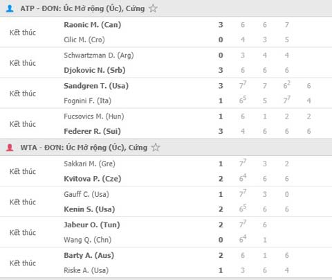 Kết quả một số trận đấu diễn ra ngày 26/1 Australian Open