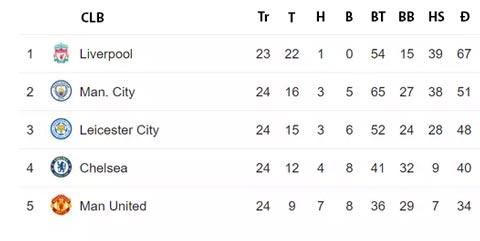 Liverpool đã giành được 67 điểm sau 23 trận mùa này