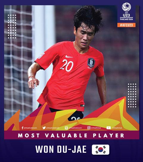 Cầu thủ xuất sắc nhất thuộc về Won Du-jae