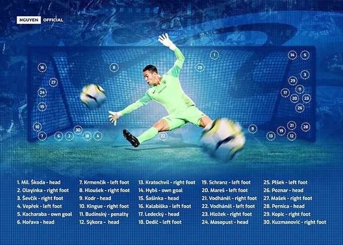 Các vị trí trong cầu môn liên quan đến 30 bàn thua mà Filip Nguyễn phải nhận mùa này