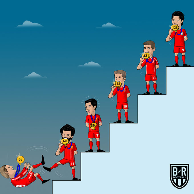 Lập cú đúp trước Southampton trong trận đấu đêm qua, Mohamed Salah đang từng bước phá những kỷ lục bàn thắng tại Liverpool