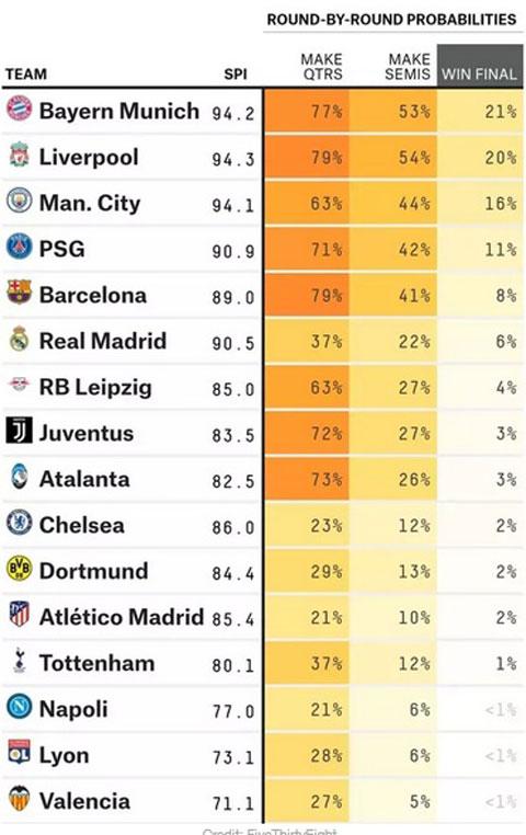 Siêu máy tính dự đoán xác suất vô địch Champions League của các đội bóng