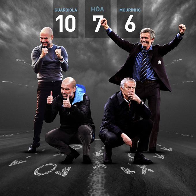 Thống kê về những lần đối đầu của Pep và Mourinho đã có thay đổi
