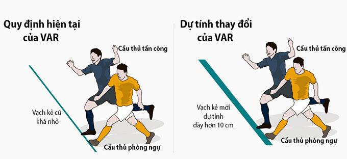 Thay đổi bắt việt vị của VAR ở Ngoại hạng Anh từ mùa tới