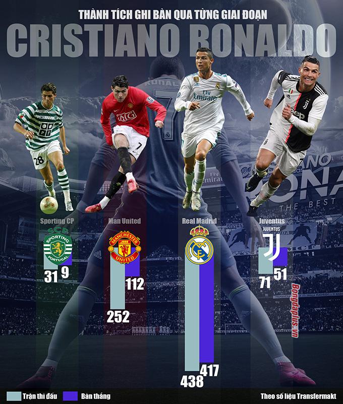Thành tích ghi bàn của Ronaldo cấp CLB