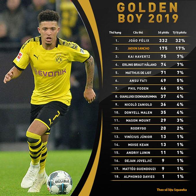 Sancho xếp thứ hai trong danh sách Golden Boy 2019