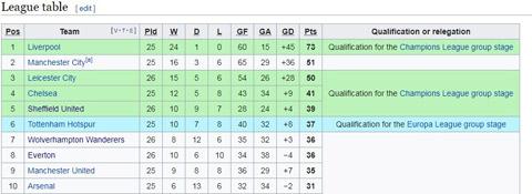 10 đội ở nửa trên BXH Ngoại hạng Anh tính đến thời điểm hiện tại