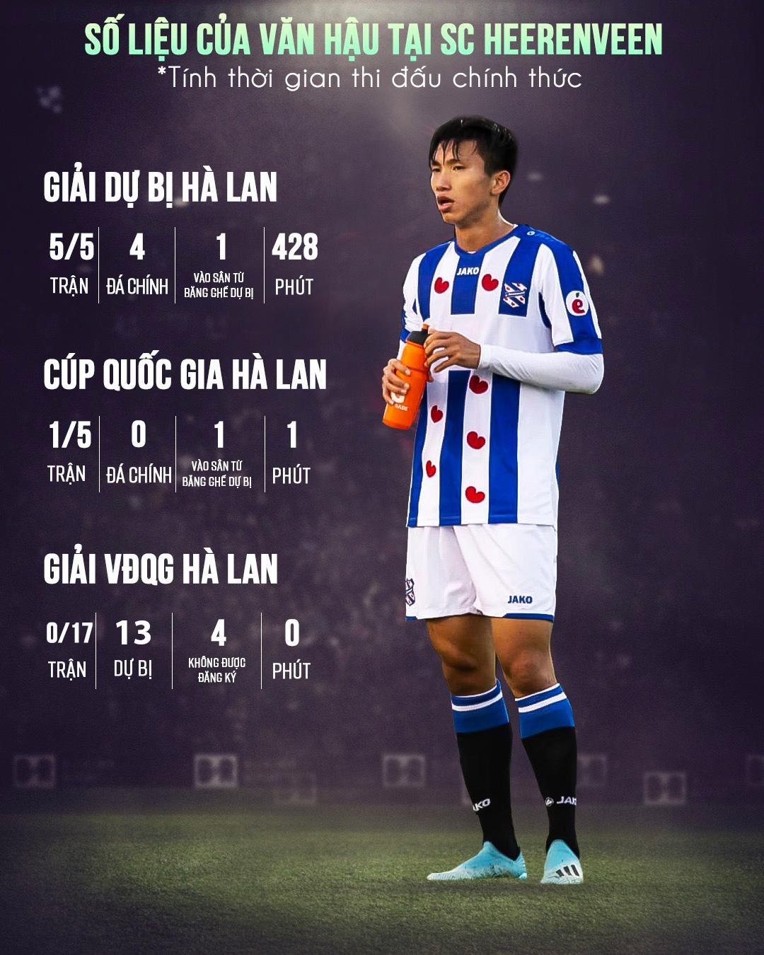 Số liệu về Văn Hậu trước trận thua 2-4 Vitesse của Heerenveen
