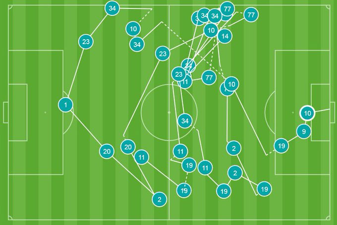 Những pha phối hợp dẫn đến bàn thắng của Oezil