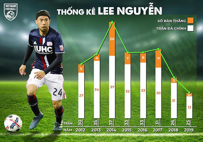 Lee Nguyễn tụt dốc khi bước sang gần thời điểm giải nghệ