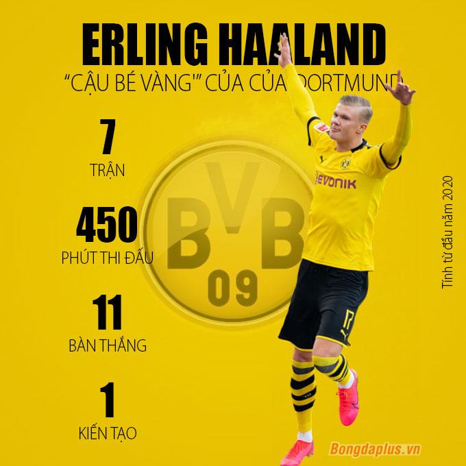 """Dortmund bay cao trên đôi cánh của 3 """"Cậu bé Vàng"""""""