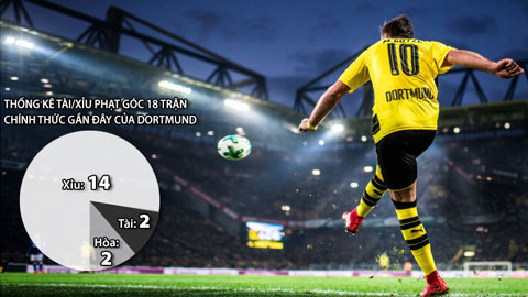 Soi kèo 22/2: Xỉu phạt góc 2 trận Celta - Leganes và Bremen - Dortmund