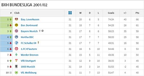 Trước 3 vòng cuối, Leverkusen vẫn là đội dẫn đầu BXH Bundesliga 2001/02