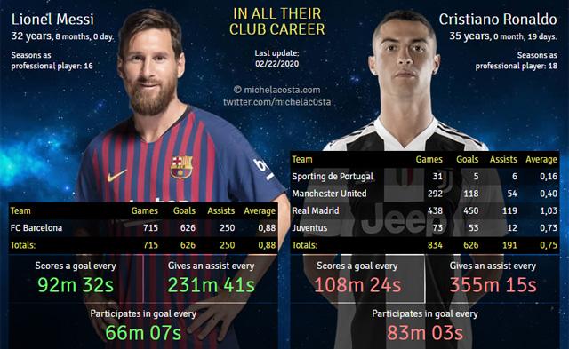 Messi và Ronaldo giờ đã có 626 bàn mỗi người ở cấp CLB
