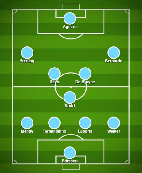 Đội hình dự kiến của Man City