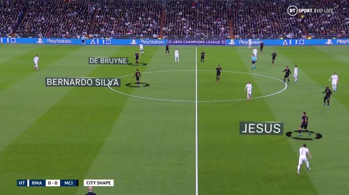 Jesus thi đấu như 1 hậu vệ cánh trái trong khi De Bruyne và Bernardo đá số 9 ảo