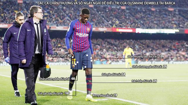 Dembele dính chấn thương với tần suất dày đặc kể từ khi đến Barcelona cách đây 2 năm rưỡi