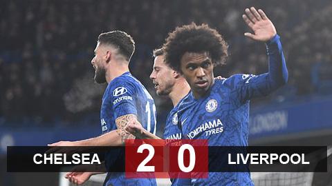 Kết quả Chelsea 2-0 Liverpool: Thất bại thứ 2 liên tiếp của Klopp